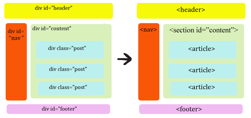 Разметка в HTML5
