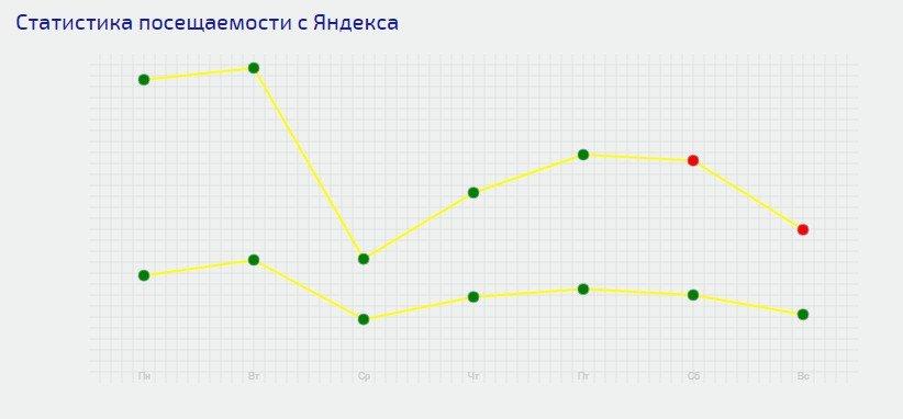 Это простенький график посещаемости на странице статистики сайта